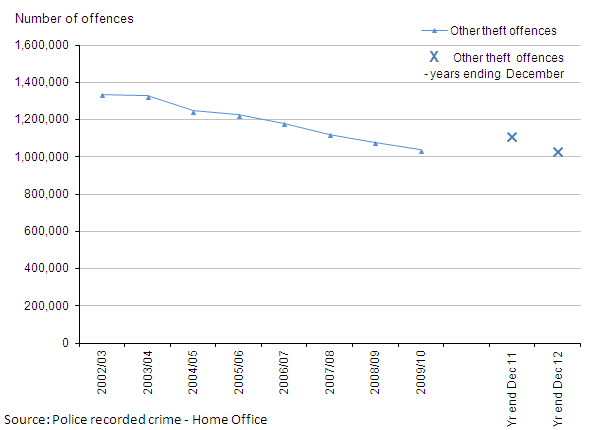 Figure 9: Trends in police recorded other theft offences, 2002/03 to year ending December 2012