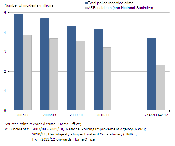 Figure 13: Police recorded crime and anti-social behaviour incidents, 2007/08 to year ending December 2012