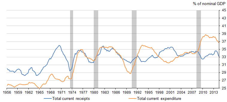 Figure 4: Central government current receipts and expenditure, % of nominal GDP, four-quarter moving average, Q1 1956 to Q2 2014
