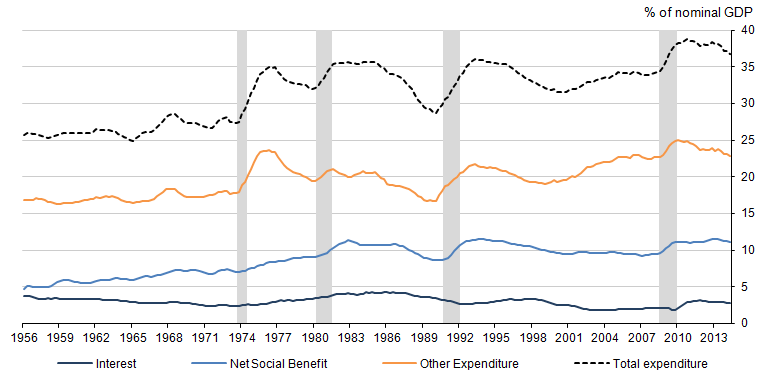 Figure 6: Composition of central government spending, % of nominal GDP, four-quarter moving average, Q1 1956 to Q2 2014