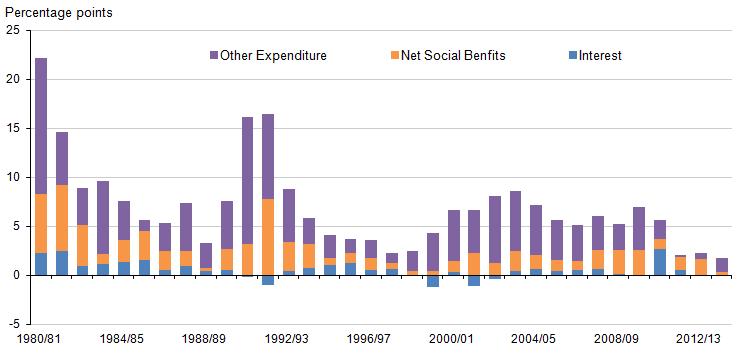 Figure 7: Contributions to growth of central government current expenditure, 1980/81 to 2013/14