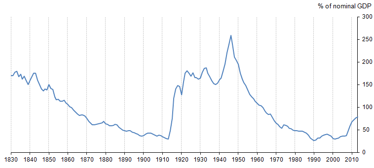Figure 9: Net debt as a % of nominal GDP, 1830 to 2013