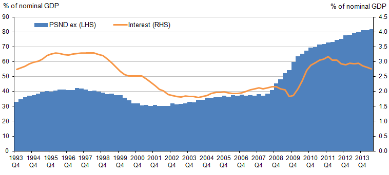 Figure 10: Public Sector Net Debt excl. banks and the four-quarter moving average of interest paid on debt, % of nominal GDP, Q4 1993 to Q2 2014