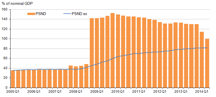 Figure 12: The effect of financial intervention on PSND, % of nominal GDP, Q1 2005 to Q2 2014