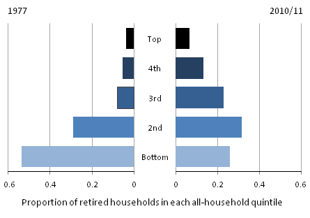 Distribution of retired households in all-household population