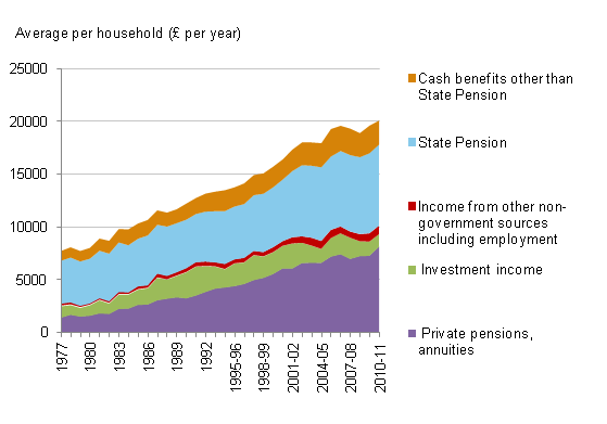 Gross income of retired households by component