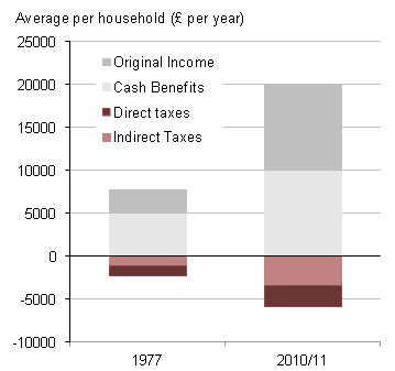 Retired households' taxes and benefits