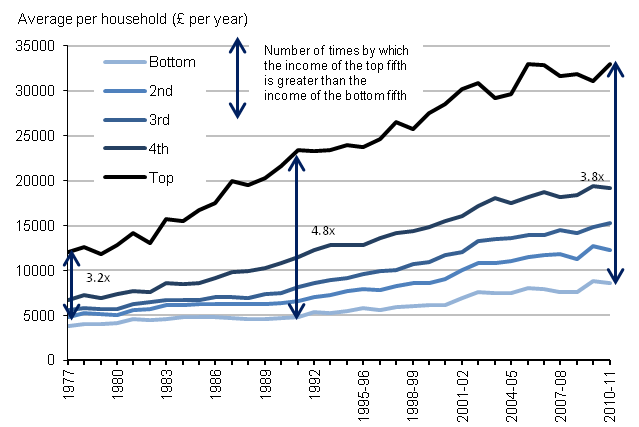 Disposable income of retired households by quintile