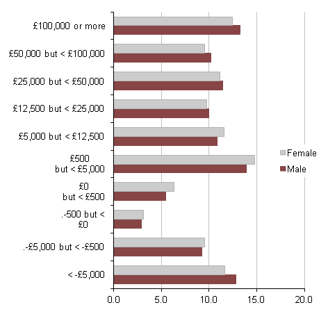 Figure 19: Individuals by sex: by household net financial wealth, 2008/10