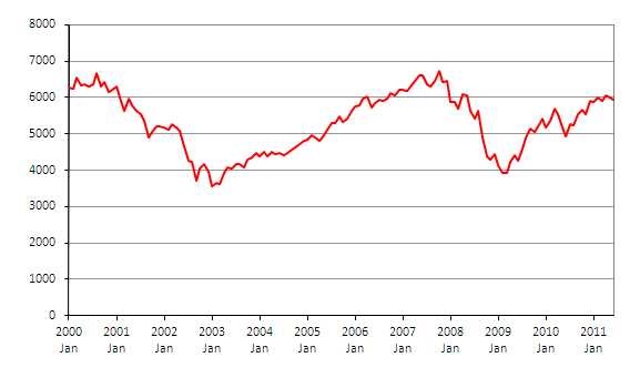 Price Index of the FTSE100 between January 2000 and January 2011