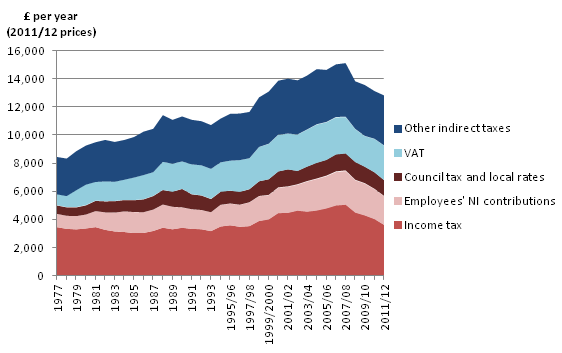 Figure 6: Direct and Indirect taxes paid by the middle income quintile of non-retired households