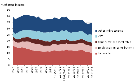 Figure 7: Direct and Indirect taxes paid as a proportion of gross income the middle income quintile of non-retired households