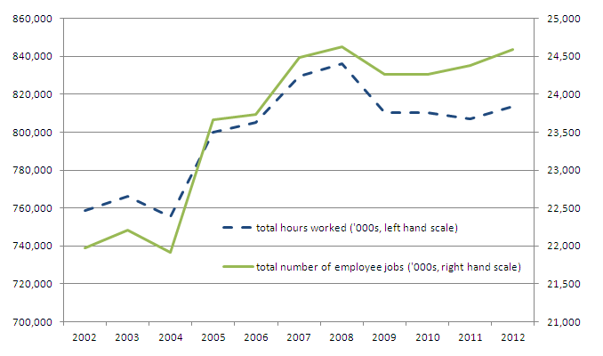 Hours worked and number of employee jobs, 2002-12 (UK)