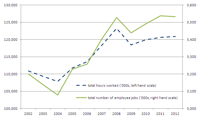 Hours worked and number of employee jobs, 2002-12 (London)