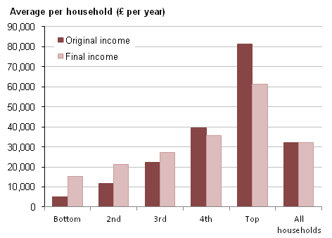 Original income and Final income by quintile groups for ALL households, 2010/11