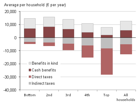 Summary of effects of taxes and benefits by quintile groups, ALL households, 2010/11
