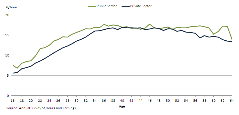 Figure 1 - Mean hourly earnings by age in the public sector and private sector, aged 16-64, April 2013, UK