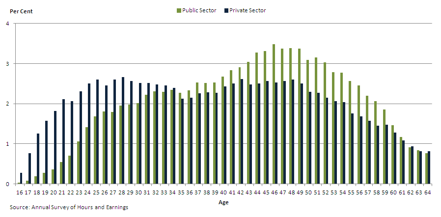 Figure 2 - Percentage of workers by age in the public sector and the private sector, aged 16-64, April 2013, UK