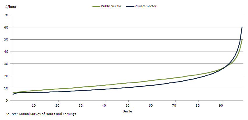 Figure 3 - Distribution of hourly earnings in the public sector and private sector, April 2013, UK