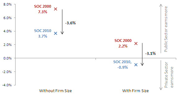 Figure 6  - Pay difference between the public and private sector in 2011 using SOC 2000 and SOC 2010