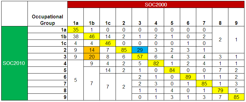 Table 21 - Percentage of individuals that were in one of the occupational groups on SOC 2000 and the corresponding group under SOC2010 for ASHE, April 2011