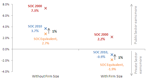 Figure 7 - Pay difference between the public and private sector in 2011 using SOC 2000, SOC 2010 and SOC 2010 equivalent