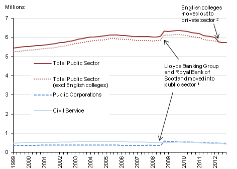 This chart shows a time series of UK public sector employment, public corporations and the home Civil Service. A series for the UK public sector, excluding English further education colleges and sixth form college corporations, has also been provided.