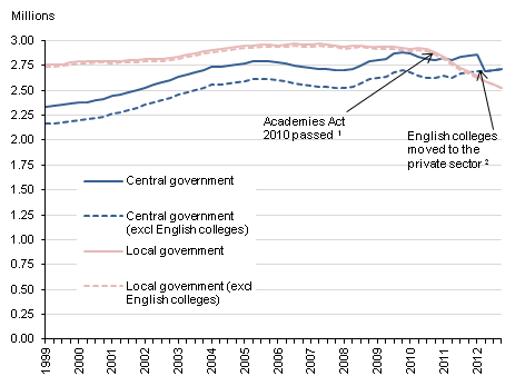 Chart shows series of local and central government employment, including and excluding English further education colleges and sixth form college corporations
