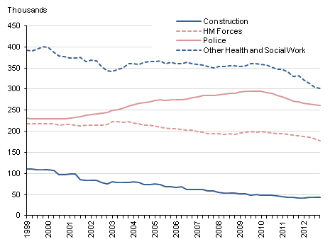 This chart shows time series of UK public sector employment in the following industries - construction, HM Forces, Police, 'other health and social work'.