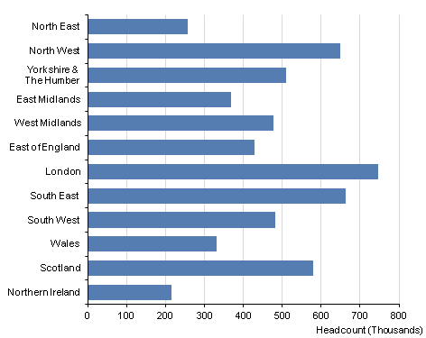 This chart shows UK public sector employment at Q4 2012, broken down by region
