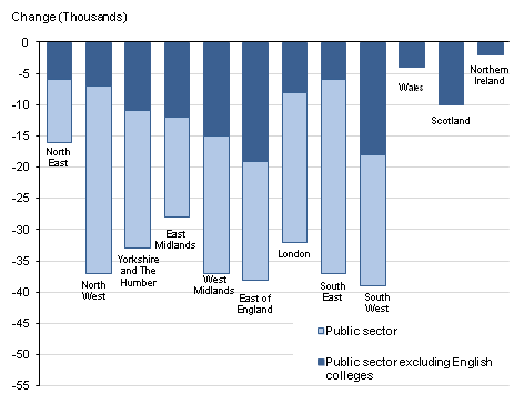 This chart shows the change in public sector employment in each UK region between Q4 2011 and Q4 2012. It shows the changes both including and excluding the effects of the reclassification of English further education colleges and sixth form college corporations in Q2 2011.