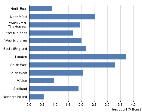 This chart shows the levels of private sector employment in each region of the UK at Q4 2012