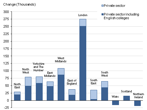 This chart shows the change in private sector employment between Q4 2011 and Q4 2012 for each region of the UK. The change is shown both including and excluding the effects of the reclassification of English further education colleges and sixth form college corporations from the public sector to the private sector (in Q2 2012).