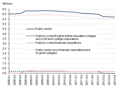 This chart shows total UK public sector employment including and excluding financial corporations and English colleges. The time series of pbulicly owned financial corporations and publicly owned further education colleges and sixth form college corporations are also shown.