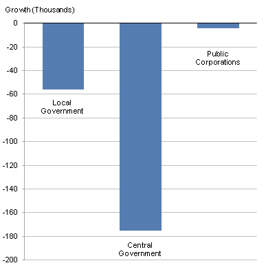 This chart shows the growth in public sector employment between Q1 2012 and Q2 2012, broken down by sector.
