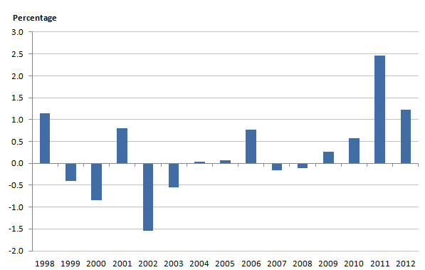 Figure 1: Percentage growth rates of total public service productivity, 1998-2012