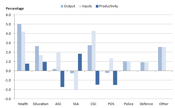Figure 5: Annual average growth rates in output, inputs and productivity between 1997 and 2012, by service area