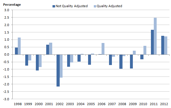 Figure 6: Comparison of growth rates of total public service productivity using quantity and quality adjusted estimates of output, 1998-2012