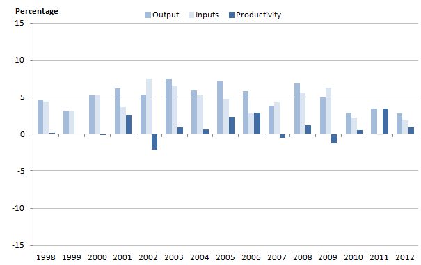 Figure 7: Growth rates for healthcare output, inputs and productivity, 1998-2012