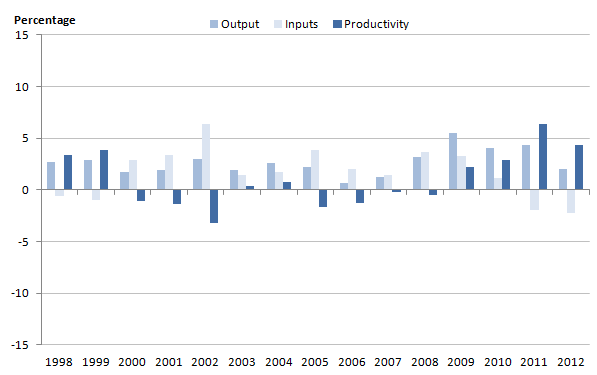 Figure 8: Growth rates for education output, inputs and productivity, 1998-2012