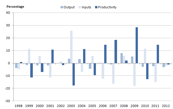 Figure 9: Growth rates for social security administration output, inputs and productivity, 1998-2012
