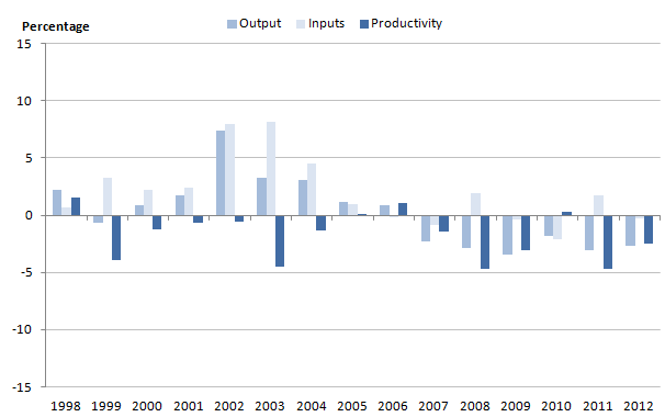 Figure 10: Growth rates for adult social care output, inputs and productivity, 1998-2012