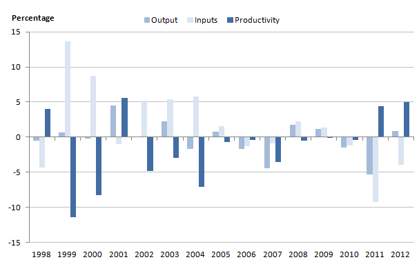 Figure 12: Growth rates for public order and safety output, inputs and productivity, 1998-2012