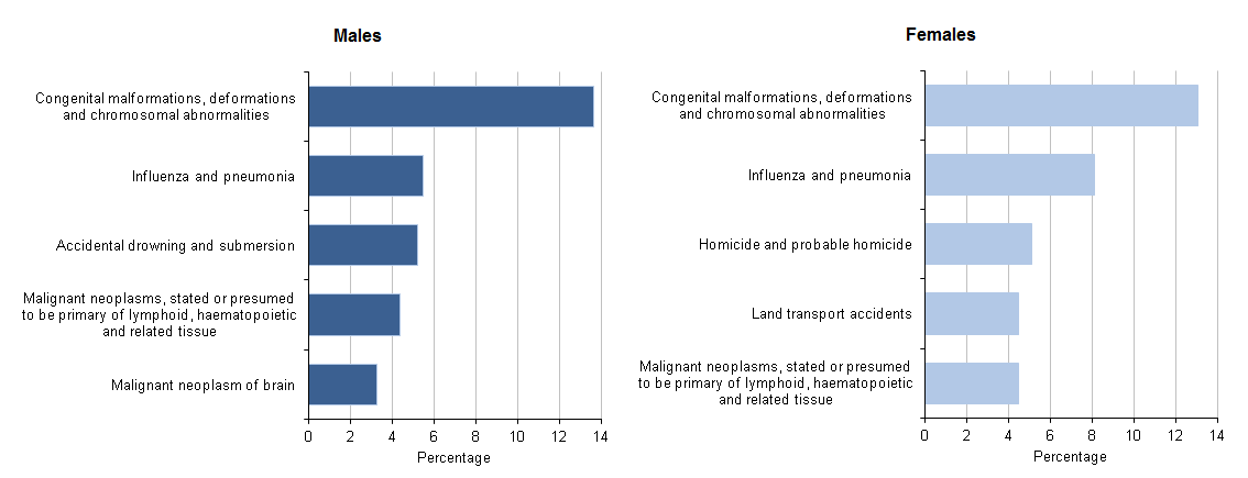 Figure 2: Top 5 leading causes of death for 1 to 4 year olds, 2014