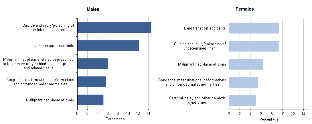 Figure 3: Top 5 leading causes of death for 5 to 19 year olds, 2014