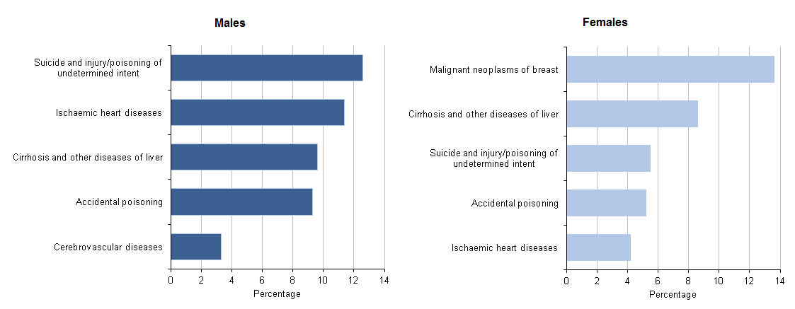 Figure 5: Top 5 leading causes of death for 35 to 49 year olds, 2014