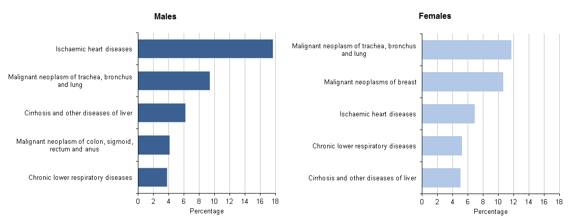 Figure 6: Top 5 leading causes of death for 50 to 64 year olds, 2014