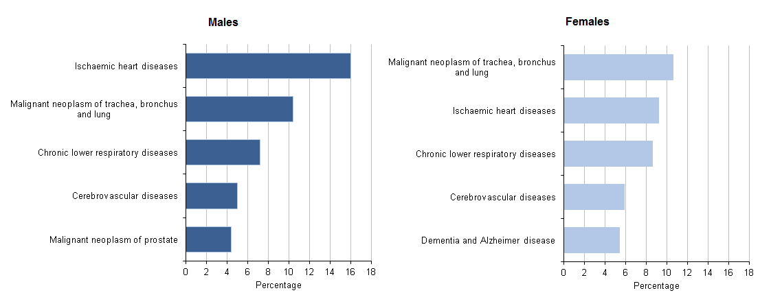 Figure 7: Top 5 leading causes of death for 65 to 79 year olds, 2014