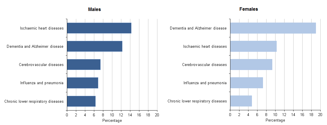 Figure 8: Top 5 leading causes of death for ages 80 and over, 2014
