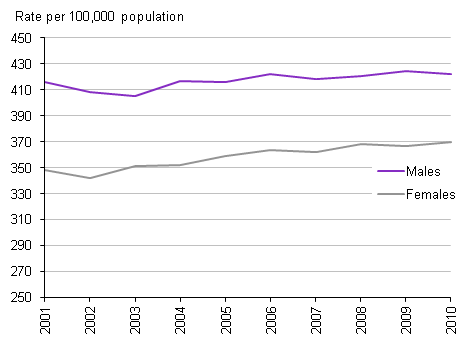 Age-standardised rate of cancer registrations, 2001-2010 England